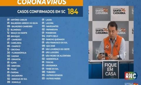 Número de casos de coronavírus aumenta para 184 em Santa Catarina