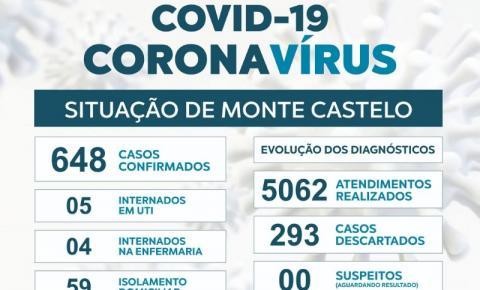 Monte Castelo confirma o 14º óbito por Covid-19