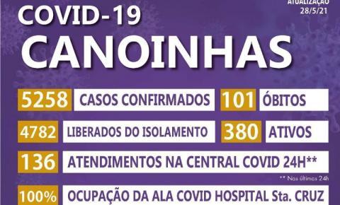 Boletim Covid-19 desta sexta-feira, 28, registra cinco novos óbitos para Canoinhas.