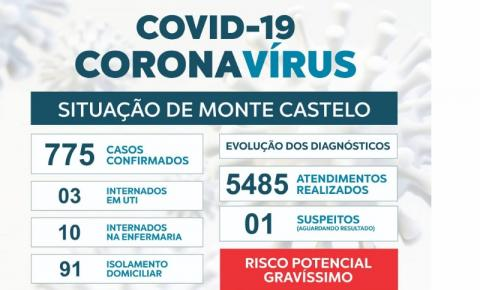Monte Castelo confirma dois óbitos por Covid-19