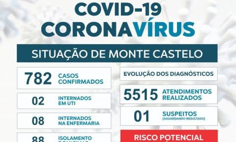 Homem de 36 anos é o 19º óbito por covid-19 em Monte Castelo